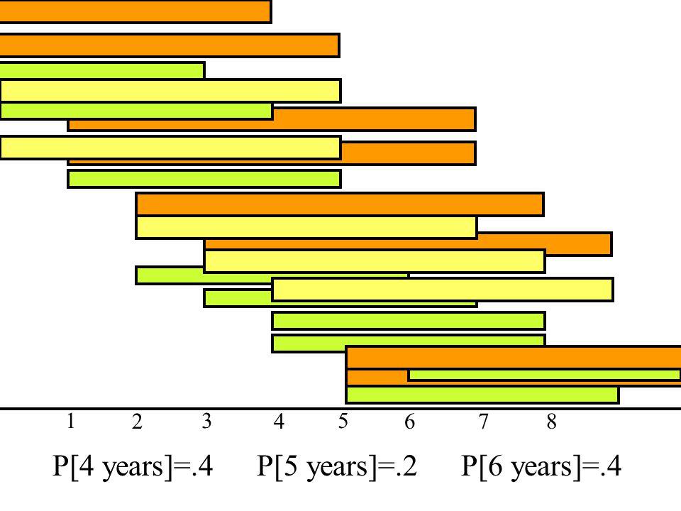 P[4 years]=.4 P[5 years]=.2 P[6 years]=.4